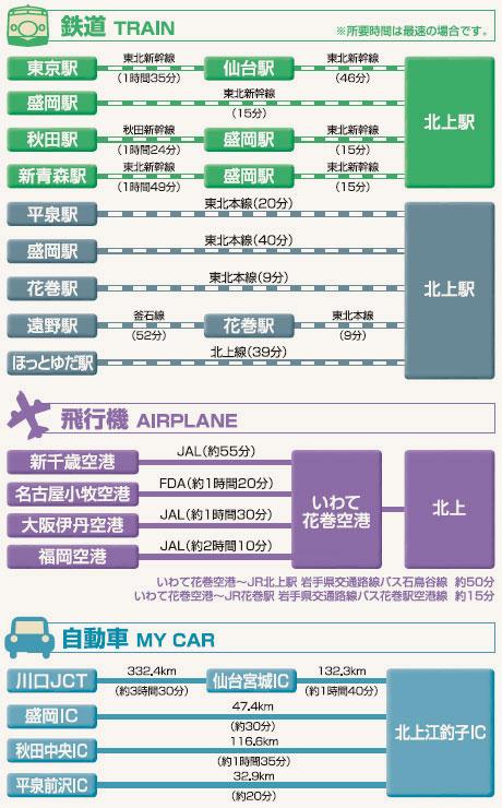 鉄道・飛行機・自動車アクセスマップ