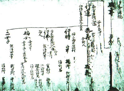 和賀氏系図(鬼柳文書)